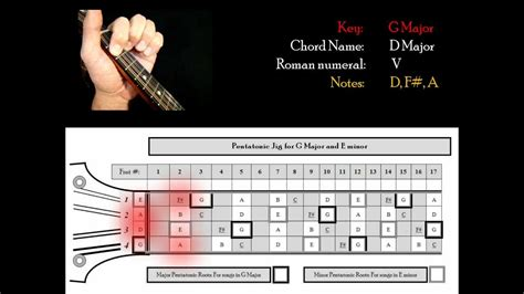 Free Mandolin Chord Building in G Major Lesson - YouTube