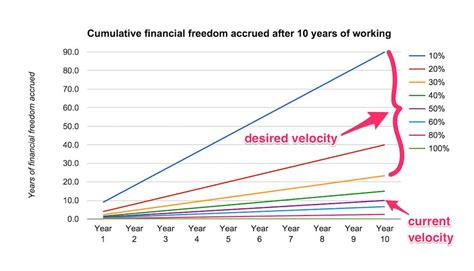 4 Insights I Learned About Financial Freedom From My