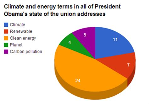 Decoding Obama' s climate and energy rhetoric in 2014's