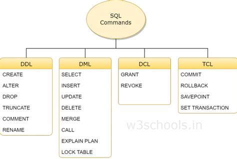 MySQL What is DDL, DML and DCL?