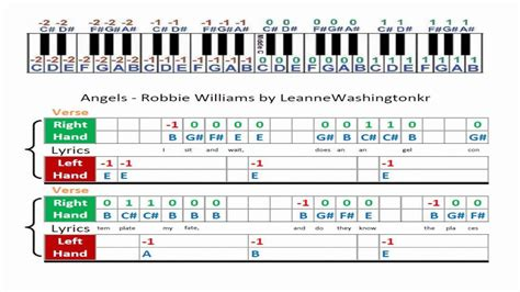 Angels - Robbie Williams music sheet - Piano Tabs - YouTube