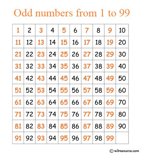 Java exercises: Print the odd numbers from 1 to 99