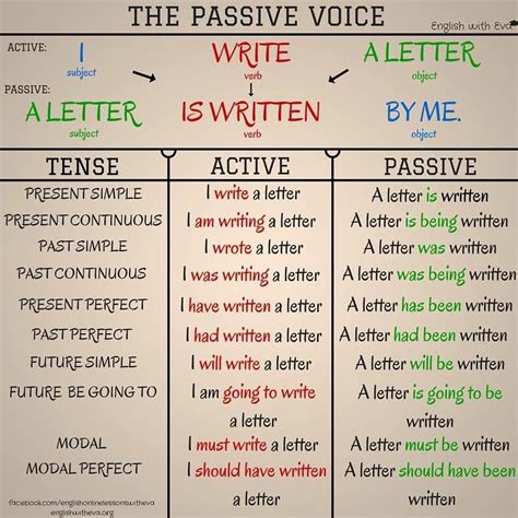 The Crazy Students: Active and Passive Voice