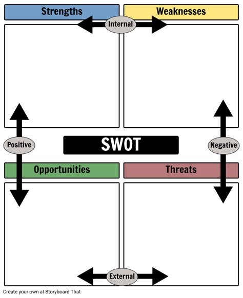 What is a SWOT Analysis?   SWOT Examples & Templates