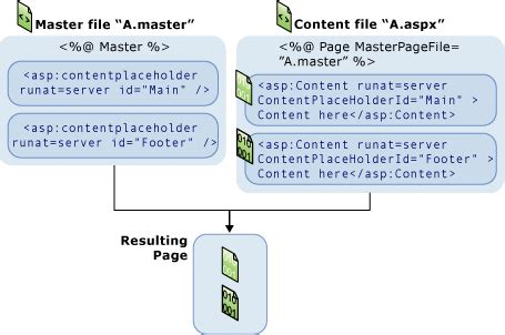 c# - how to view master page in browser - Stack Overflow