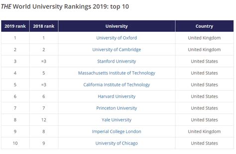 World Education Rankings By Country 2018 - Best Of The
