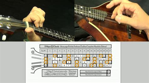 Your First 6 Mandolin Chords in G Major - YouTube