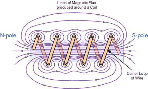 Electromagnet, Electromagnetic Coil and Permeability